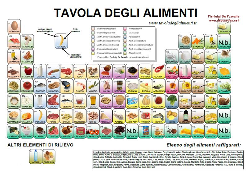 Tavola degli alimenti